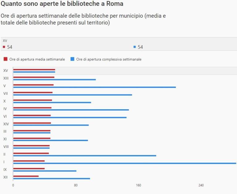 Quanto sono aperte le biblioteche a Roma