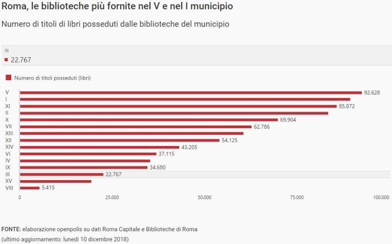 Roma, le biblioteche più fornite nel V e nel I municipio