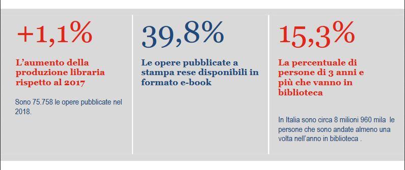 ISTAT, la produzione e la lettura di libri in Italia