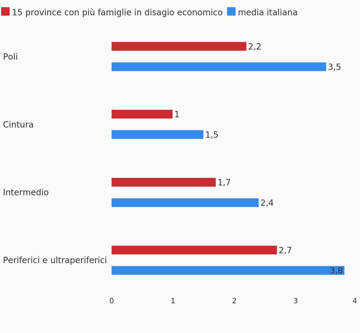 Biblioteche ogni 1.000 residenti 6-17 nei comuni delle province con più famiglie in disagio economico, divisi per area (2019)