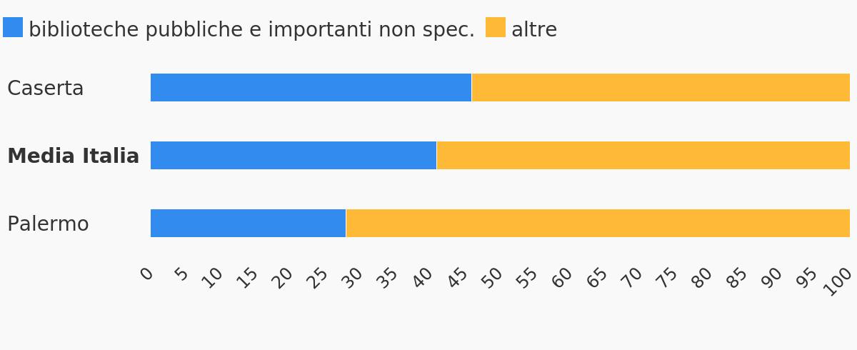 Percentuale di biblioteche pubbliche e importanti non specializzate sul totale, nelle province di Caserta e Palermo (2019)