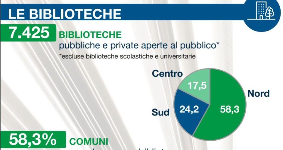"""Istat: rapporto sulle """"Biblioteche in Italia"""""""