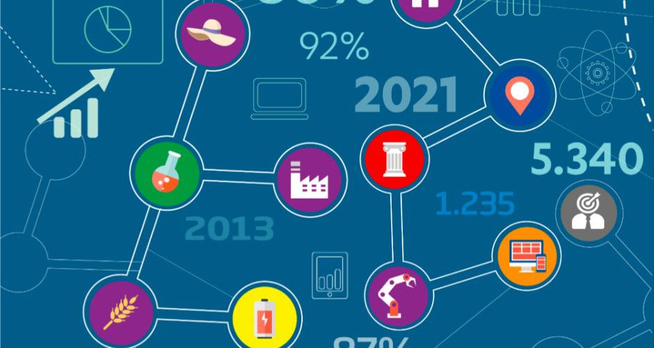 Indire, monitoraggio ITS 2021: l'80% dei diplomati trova lavoro entro un anno